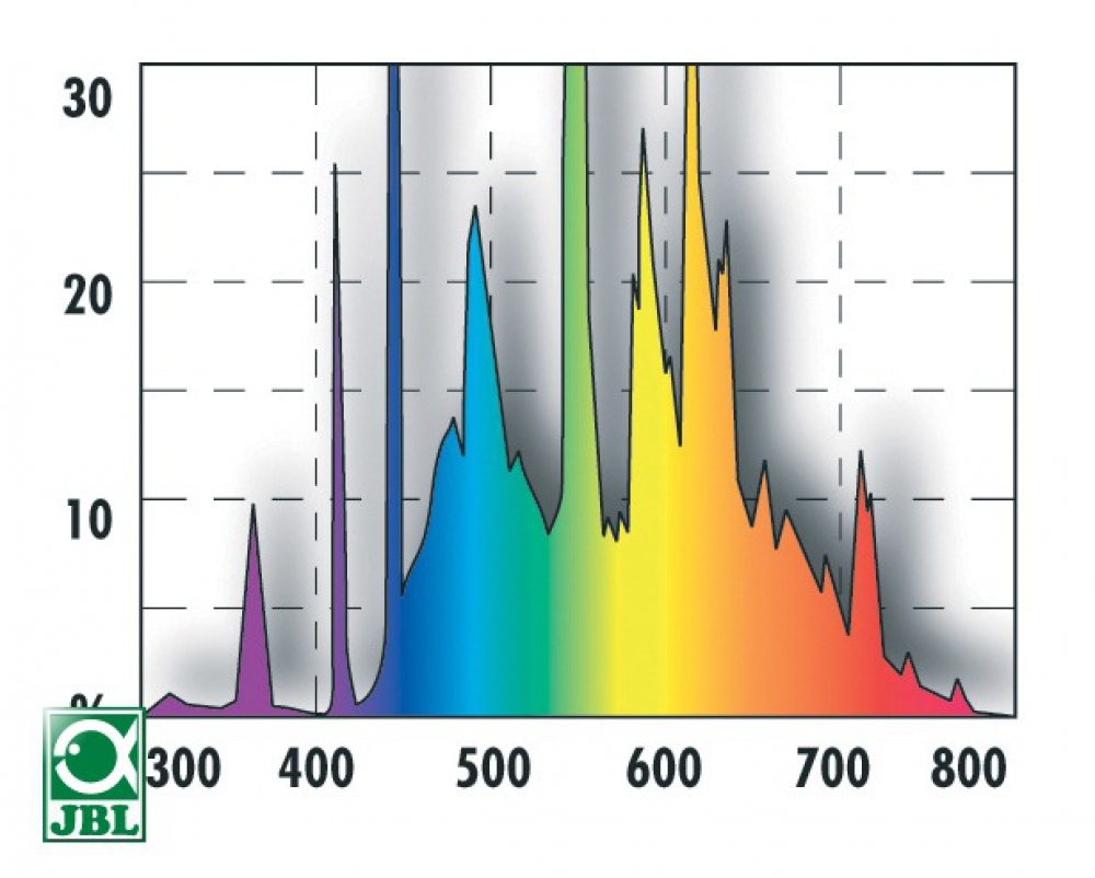 JBL SOLAR TROPIC 36 Вт, 1200 мм. Лампа полного спектра для аквариумных растений  - 1