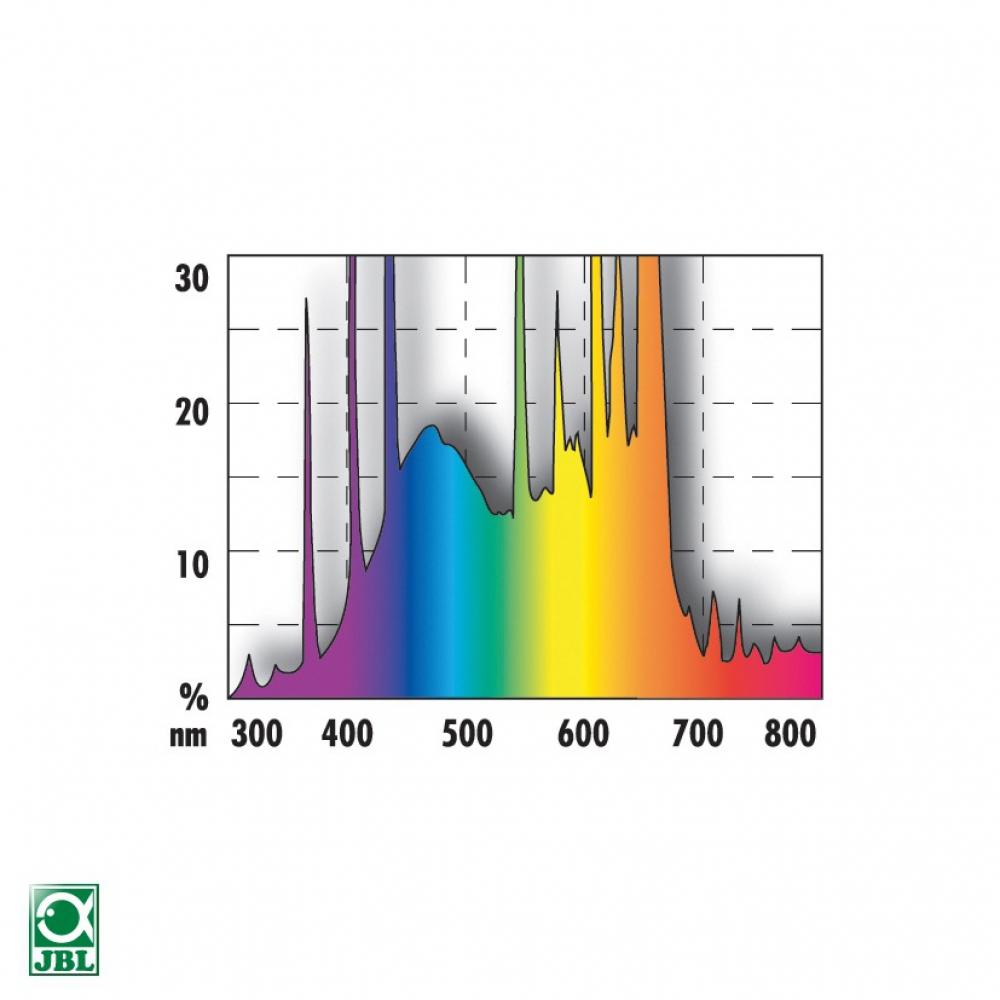 JBL SOLAR COLOR 25 Вт, 742 мм. Люминесцентная лампа для интенсивных цветов в пресноводных аквариумах  - 1