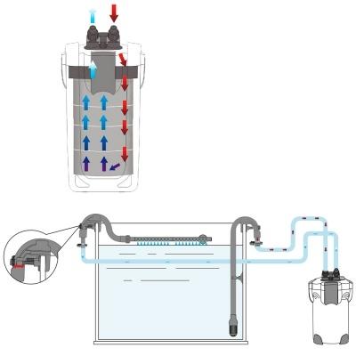 Внешний фильтр Sunsun HW-303B (для аквариумов до 300 л) с UV стерилизатором - 11