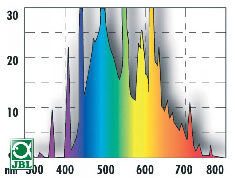 JBL SOLAR NATUR 25 Вт, 742 мм. Лампа полного спектра для пресноводных аквариумов - 1